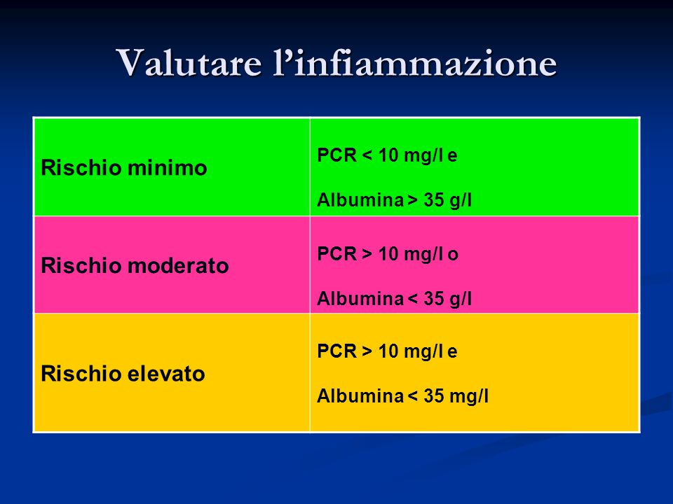 Valutare l'infiammazione Rischio minimo PCR < 10 mg/l e Albumina > 35 g/l Rischio moderato PCR > 10 mg/l o Albumina < 35 g/l Rischio elevato PCR > 10