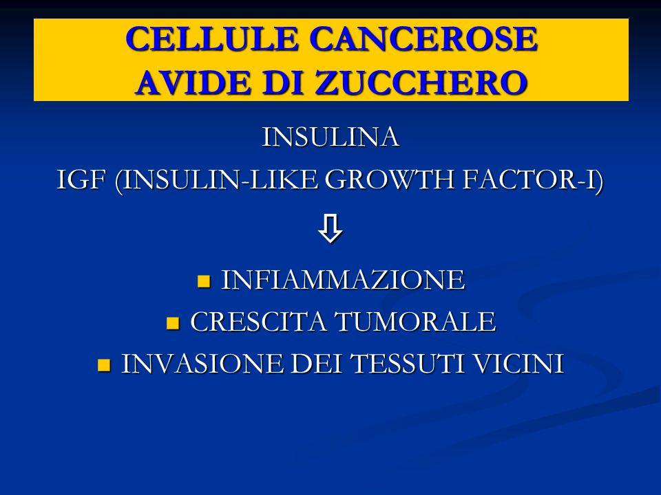 CELLULE CANCEROSE AVIDE DI ZUCCHERO INSULINA IGF (INSULIN-LIKE GROWTH FACTOR-I)  INFIAMMAZIONE INFIAMMAZIONE CRESCITA TUMORALE CRESCITA TUMORALE INVA
