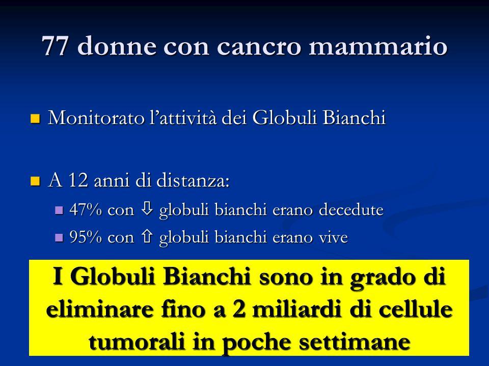 77 donne con cancro mammario Monitorato l'attività dei Globuli Bianchi Monitorato l'attività dei Globuli Bianchi A 12 anni di distanza: A 12 anni di d