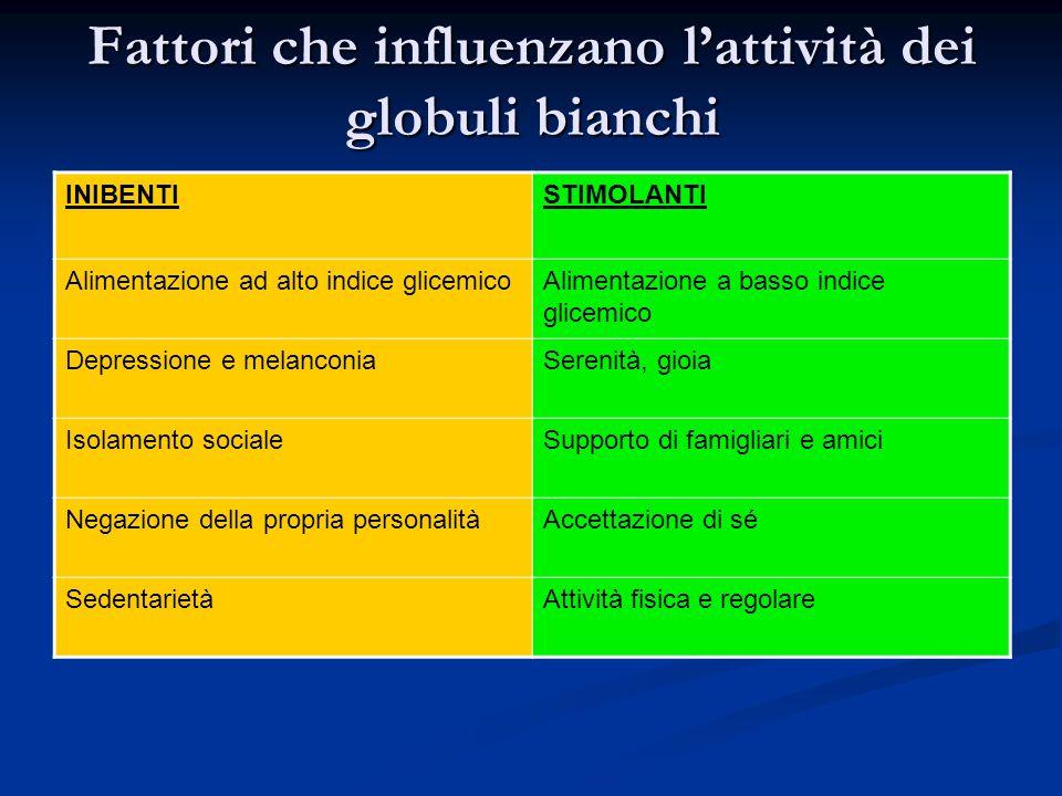 Fattori che influenzano l'attività dei globuli bianchi INIBENTISTIMOLANTI Alimentazione ad alto indice glicemicoAlimentazione a basso indice glicemico