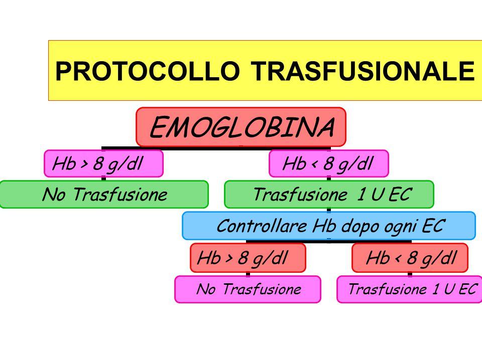 EMOGLOBINA Hb > 8 g/dl No Trasfusione Hb < 8 g/dl Trasfusione 1 U EC Controllare Hb dopo ogni EC Hb > 8 g/dl No Trasfusione Hb < 8 g/dl Trasfusione 1 U EC PROTOCOLLO TRASFUSIONALE