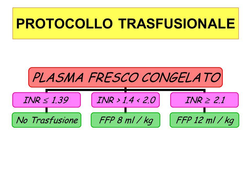 PLASMA FRESCO CONGELATO INR  1.39 No Trasfusione INR > 1.4 < 2.0 FFP 8 ml / kg INR  2.1 FFP 12 ml / kg
