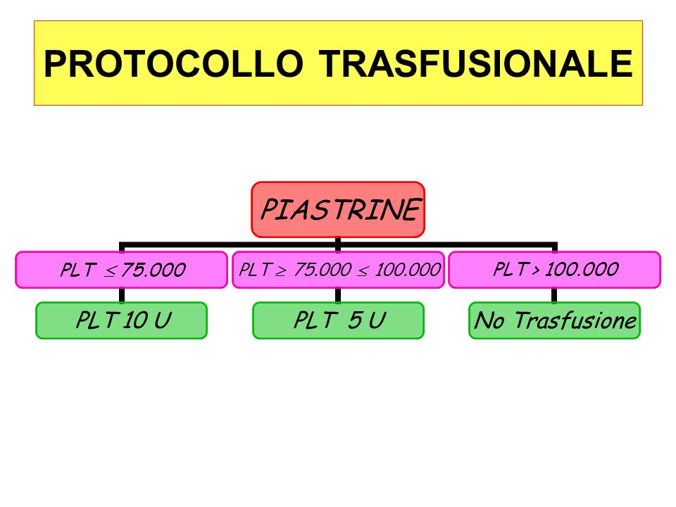 PROTOCOLLO TRASFUSIONALE PIASTRINE PLT  75.000 PLT 10 U PLT  75.000  100.000 PLT 5 U PLT > 100.000 No Trasfusione