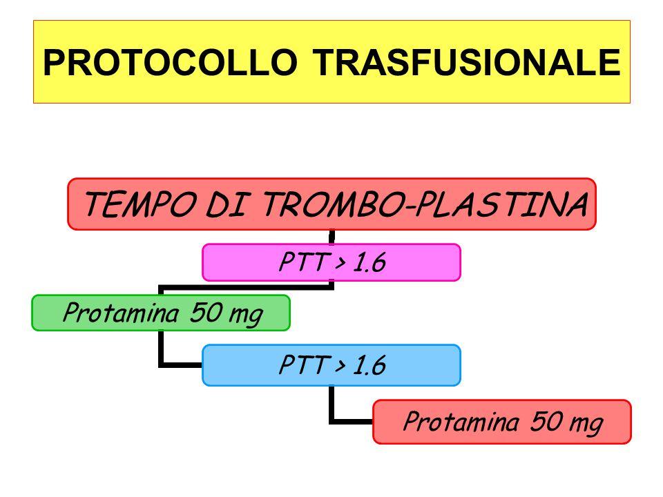 PROTOCOLLO TRASFUSIONALE FIBRINOGENO ‹ 70 mg / dl FFP 15 ml / kg > 70 mg / dl < 100 mg / dl FFP 12 ml / kg > 100 mg / dl No Trasfusione