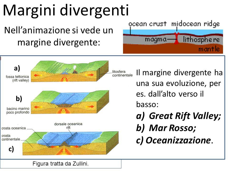 Margini divergenti Nell'animazione si vede un margine divergente: Il margine divergente ha una sua evoluzione, per es.