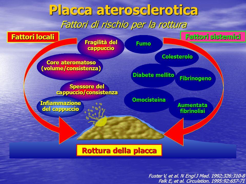 Fattori di rischio per la rottura Aumentata fibrinolisi Fibrinogeno Diabete mellito Colesterolo Fumo Fragilità del cappuccio Core ateromatoso (volume/