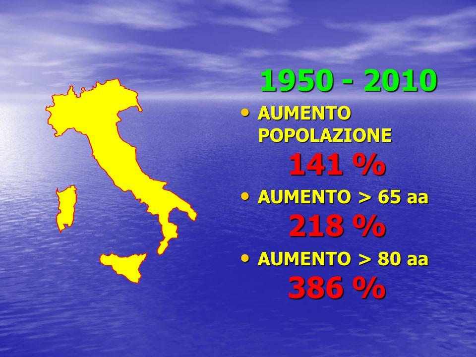 1950 - 2010 AUMENTO POPOLAZIONE 141 % AUMENTO POPOLAZIONE 141 % AUMENTO > 65 aa 218 % AUMENTO > 65 aa 218 % AUMENTO > 80 aa 386 % AUMENTO > 80 aa 386