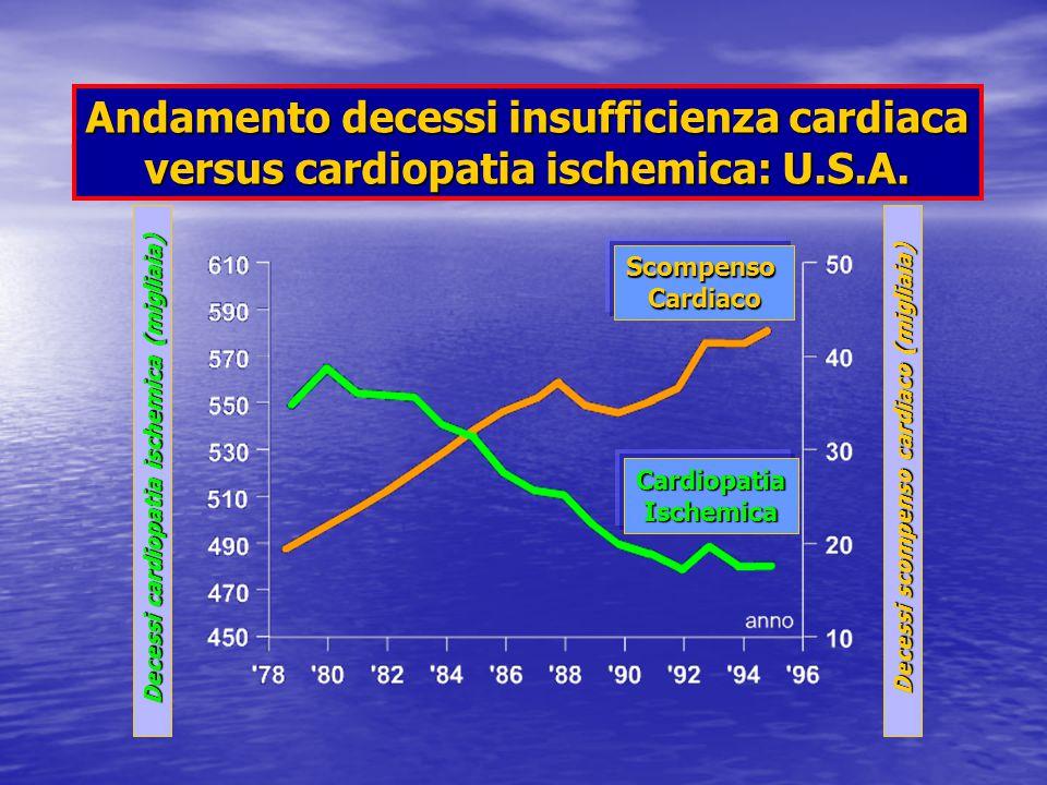 ScompensoCardiaco CardiopatiaIschemica Decessi cardiopatia ischemica (migliaia) Decessi scompenso cardiaco (migliaia) Andamento decessi insufficienza