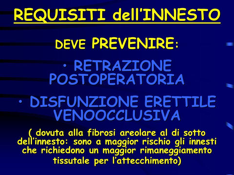 REQUISITI dell'INNESTO DEVE PREVENIRE : RETRAZIONE POSTOPERATORIA RETRAZIONE POSTOPERATORIA DISFUNZIONE ERETTILE VENOOCCLUSIVA DISFUNZIONE ERETTILE VE