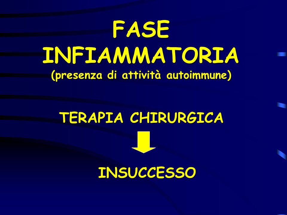 FASE INFIAMMATORIA (presenza di attività autoimmune) TERAPIA CHIRURGICA TERAPIA CHIRURGICA INSUCCESSO INSUCCESSO