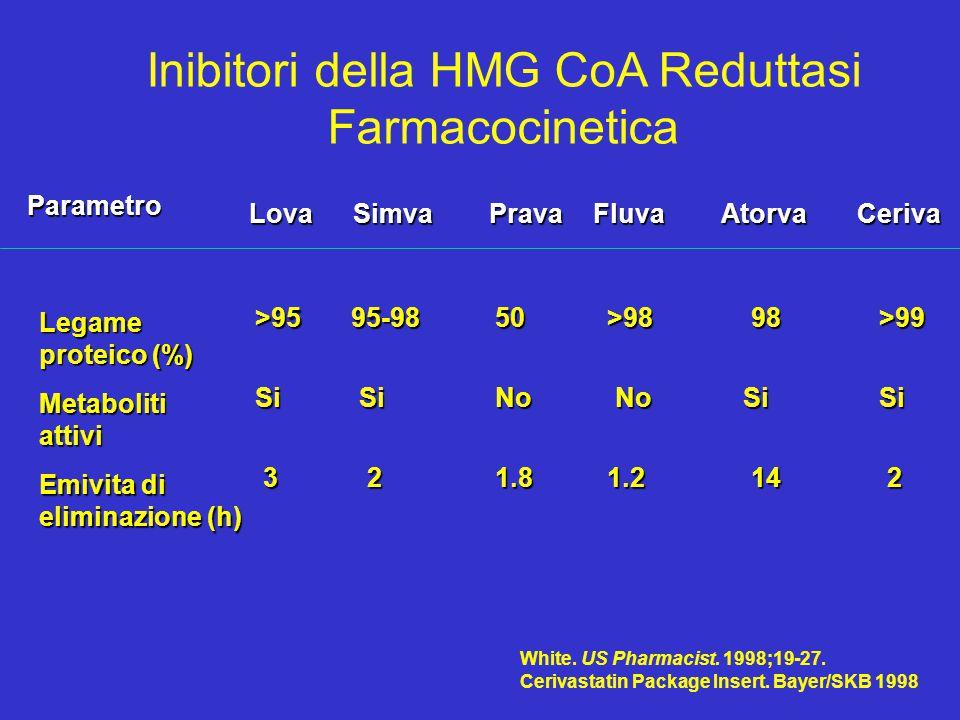 Inibitori della HMG CoA Reduttasi Farmacocinetica SimvaPravaFluvaAtorvaCeriva 21.8 SiNo Parametro Lova Emivita di eliminazione (h) 3 Metaboliti attivi