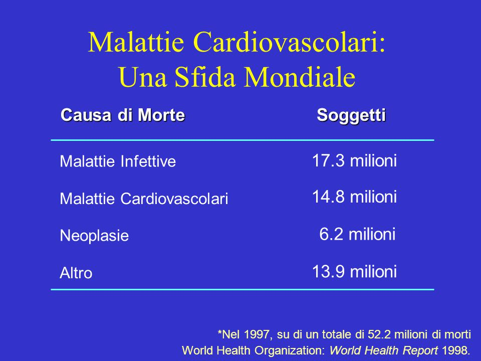 *Nel 1997, su di un totale di 52.2 milioni di morti World Health Organization: World Health Report 1998. Causa di Morte Soggetti Soggetti Malattie Inf