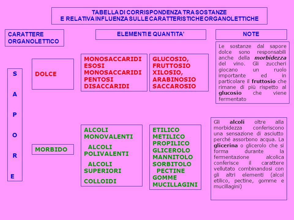 TABELLA DI CORRISPONDENZA TRA SOSTANZE E RELATIVA INFLUENZA SULLE CARATTERISTICHE ORGANOLETTICHE CARATTERE ORGANOLETTICO ELEMENTI E QUANTITA'NOTE SAPORESAPORE DOLCE MONOSACCARIDI ESOSI MONOSACCARIDI PENTOSI DISACCARIDI GLUCOSIO, FRUTTOSIO XILOSIO, ARABINOSIO SACCAROSIO Le sostanze dal sapore dolce sono responsabili anche della morbidezza del vino.