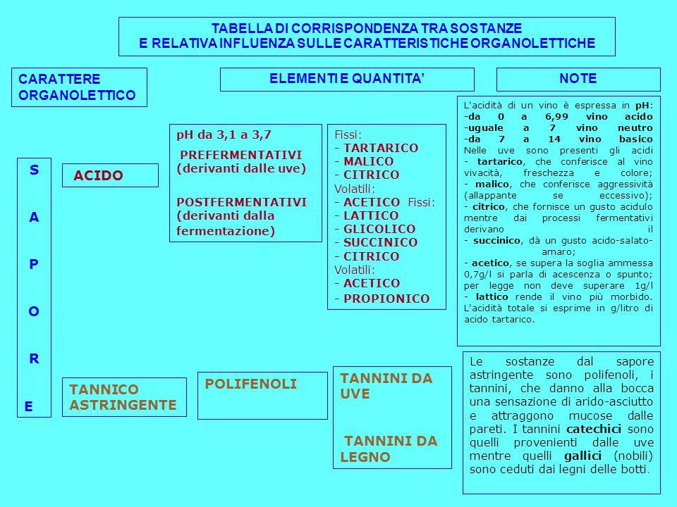TABELLA DI CORRISPONDENZA TRA SOSTANZE E RELATIVA INFLUENZA SULLE CARATTERISTICHE ORGANOLETTICHE CARATTERE ORGANOLETTICO ELEMENTI E QUANTITA'NOTE SAPORESAPORE ACIDO pH da 3,1 a 3,7 PREFERMENTATIVI (derivanti dalle uve) POSTFERMENTATIVI (derivanti dalla fermentazione) Fissi: - TARTARICO - MALICO - CITRICO Volatili: - ACETICO Fissi: - LATTICO - GLICOLICO - SUCCINICO - CITRICO Volatili: - ACETICO - PROPIONICO L acidità di un vino è espressa in pH: -da 0 a 6,99 vino acido -uguale a 7 vino neutro -da 7 a 14 vino basico Nelle uve sono presenti gli acidi - tartarico, che conferisce al vino vivacità, freschezza e colore; - malico, che conferisce aggressività (allappante se eccessivo); - citrico, che fornisce un gusto acidulo mentre dai processi fermentativi derivano il - succinico, dà un gusto acido-salato- amaro; - acetico, se supera la soglia ammessa 0,7g/l si parla di acescenza o spunto; per legge non deve superare 1g/l - lattico rende il vino più morbido.