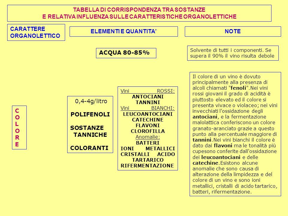 CARATTERE ORGANOLETTICO ELEMENTI E QUANTITA'NOTE TABELLA DI CORRISPONDENZA TRA SOSTANZE E RELATIVA INFLUENZA SULLE CARATTERISTICHE ORGANOLETTICHE 0,4-4g/litro POLIFENOLI SOSTANZE TANNICHE COLORANTI COLORECOLORE ACQUA 80-85% Solvente di tutti i componenti.