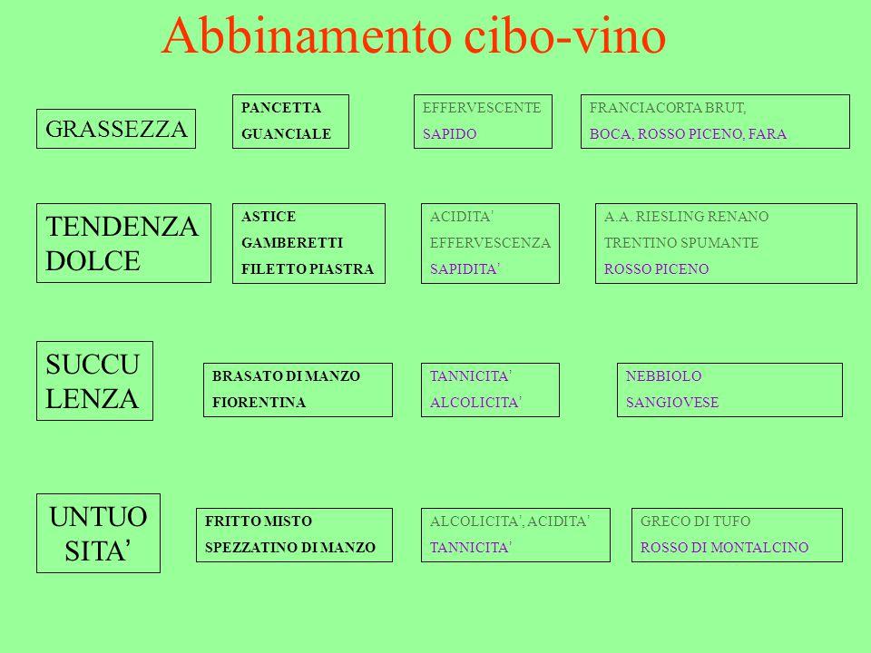 Abbinamento cibo-vino GRASSEZZA PANCETTA GUANCIALE EFFERVESCENTE SAPIDO FRANCIACORTA BRUT, BOCA, ROSSO PICENO, FARA TENDENZA DOLCE ASTICE GAMBERETTI FILETTO PIASTRA ACIDITA ' EFFERVESCENZA SAPIDITA ' A.A.