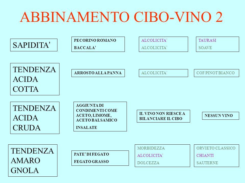 ABBINAMENTO CIBO-VINO 2 SAPIDITA ' TENDENZA ACIDA COTTA TENDENZA ACIDA CRUDA TENDENZA AMARO GNOLA PECORINO ROMANO BACCALA ' ARROSTO ALLA PANNA AGGIUNTA DI CONDIMENTI COME ACETO, LIMOME, ACETO BALSAMICO INSALATE PATE ' DI FEGATO FEGATO GRASSO ALCOLICITA ' IL VINO NON RIESCE A BILANCIARE IL CIBO MORBIDEZZA ALCOLICITA ' DOLCEZZA NESSUN VINO TAURASI SOAVE COF PINOT BIANCO ORVIETO CLASSICO CHIANTI SAUTERNE