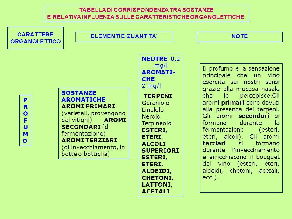 TABELLA DI CORRISPONDENZA TRA SOSTANZE E RELATIVA INFLUENZA SULLE CARATTERISTICHE ORGANOLETTICHE CARATTERE ORGANOLETTICO ELEMENTI E QUANTITA'NOTE PROFUMOPROFUMO SOSTANZE AROMATICHE AROMI PRIMARI (varietali, provengono dai vitigni) AROMI SECONDARI (di fermentazione) AROMI TERZIARI (di invecchiamento, in botte o bottiglia) NEUTRE 0,2 mg/l AROMATI- CHE 2 mg/l TERPENI Geraniolo Linalolo Nerolo Terpineolo ESTERI, ETERI, ALCOLI SUPERIORI ESTERI, ETERI, ALDEIDI, CHETONI, LATTONI, ACETALI Il profumo è la sensazione principale che un vino esercita sui nostri sensi grazie alla mucosa nasale che lo percepisce.Gli aromi primari sono dovuti alla presenza dei terpeni.