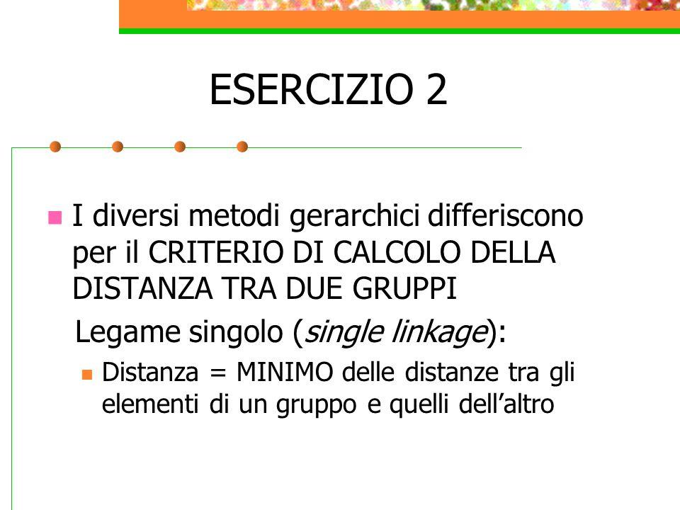 ESERCIZIO 2 I diversi metodi gerarchici differiscono per il CRITERIO DI CALCOLO DELLA DISTANZA TRA DUE GRUPPI Legame singolo (single linkage): Distanz