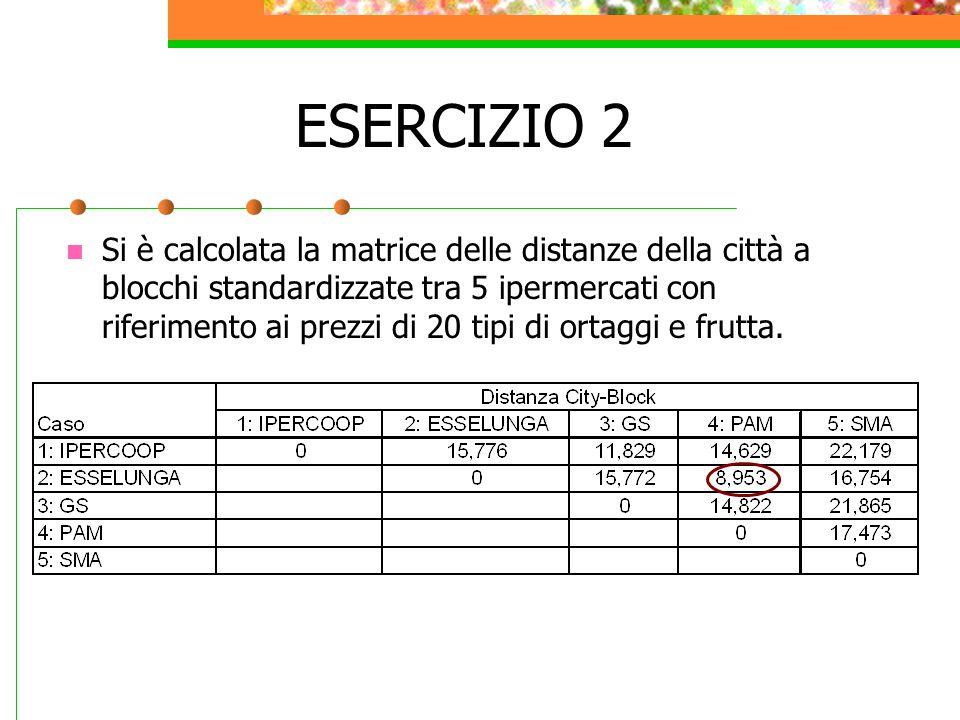 ESERCIZIO 2 Si è calcolata la matrice delle distanze della città a blocchi standardizzate tra 5 ipermercati con riferimento ai prezzi di 20 tipi di or