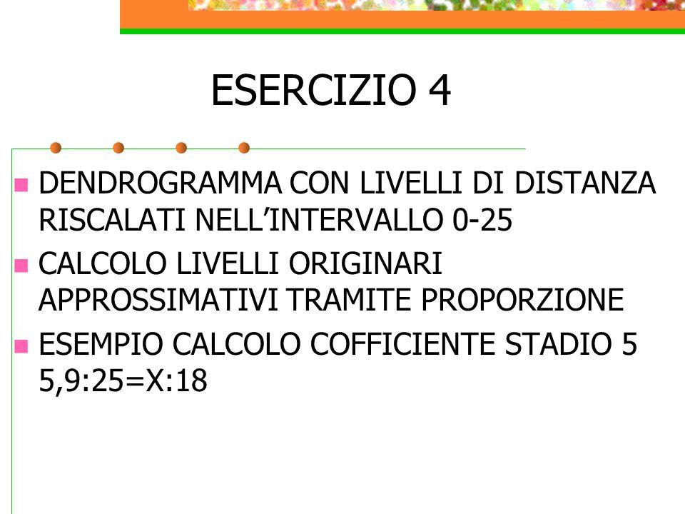 ESERCIZIO 4 DENDROGRAMMA CON LIVELLI DI DISTANZA RISCALATI NELL'INTERVALLO 0-25 CALCOLO LIVELLI ORIGINARI APPROSSIMATIVI TRAMITE PROPORZIONE ESEMPIO C