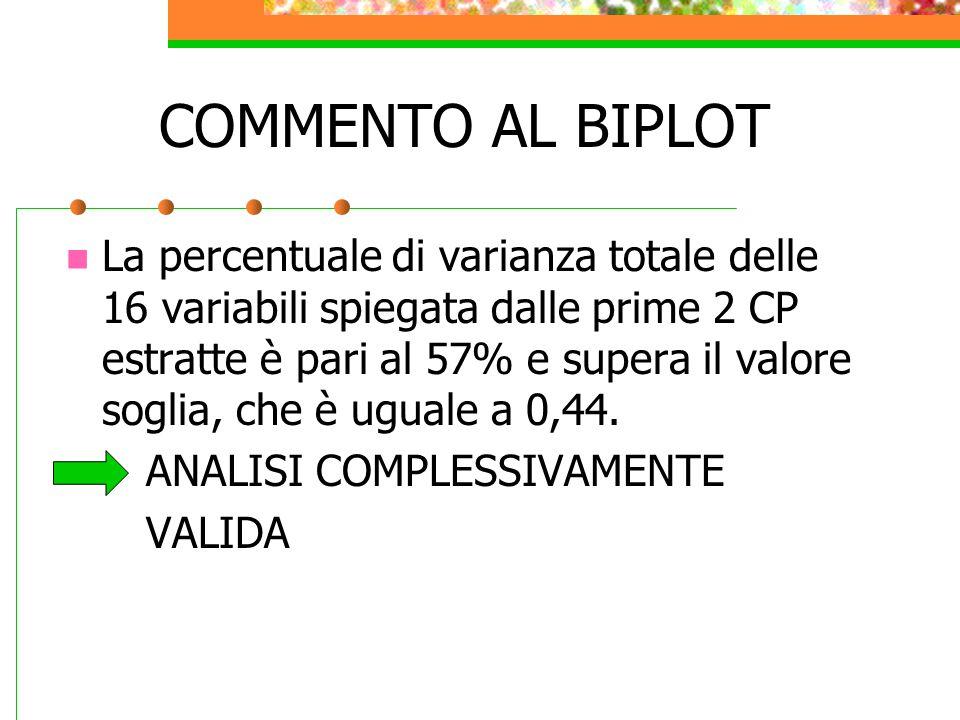 COMMENTO AL BIPLOT La percentuale di varianza totale delle 16 variabili spiegata dalle prime 2 CP estratte è pari al 57% e supera il valore soglia, ch