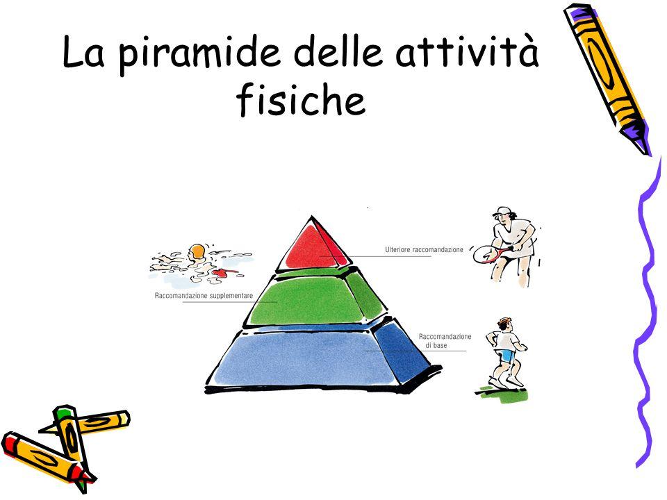 La piramide delle attività fisiche