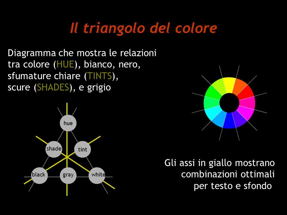 Il triangolo del colore Diagramma che mostra le relazioni tra colore (HUE), bianco, nero, sfumature chiare (TINTS), scure (SHADES), e grigio hue tint shade blackgraywhite Gli assi in giallo mostrano combinazioni ottimali per testo e sfondo