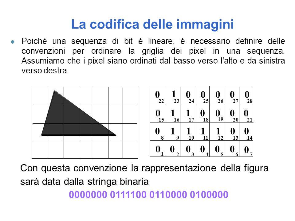La codifica delle immagini l Poiché una sequenza di bit è lineare, è necessario definire delle convenzioni per ordinare la griglia dei pixel in una se