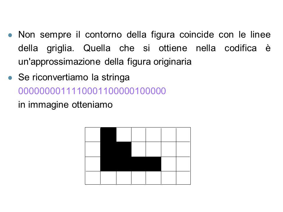 l Non sempre il contorno della figura coincide con le linee della griglia. Quella che si ottiene nella codifica è un'approssimazione della figura orig