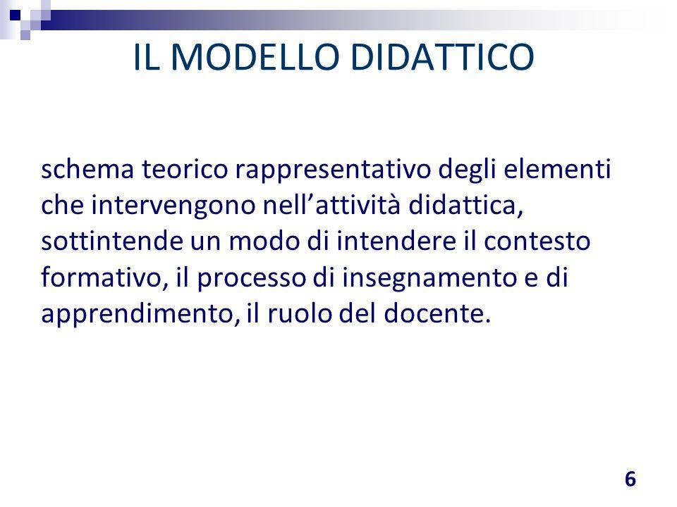 IL MODELLO DIDATTICO schema teorico rappresentativo degli elementi che intervengono nell'attività didattica, sottintende un modo di intendere il conte