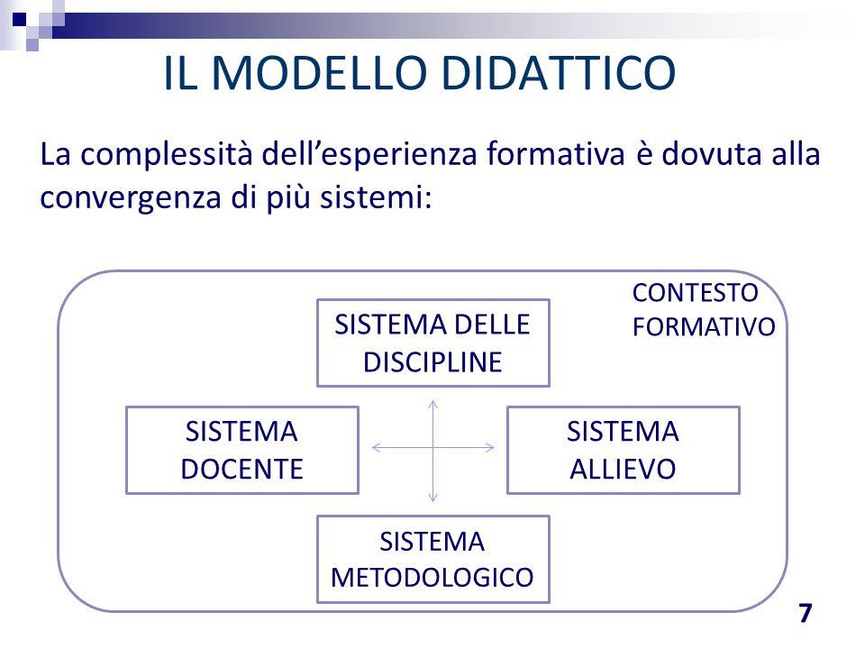 IL MODELLO DIDATTICO 7 SISTEMA ALLIEVO SISTEMA DOCENTE SISTEMA DELLE DISCIPLINE SISTEMA METODOLOGICO CONTESTO FORMATIVO La complessità dell'esperienza
