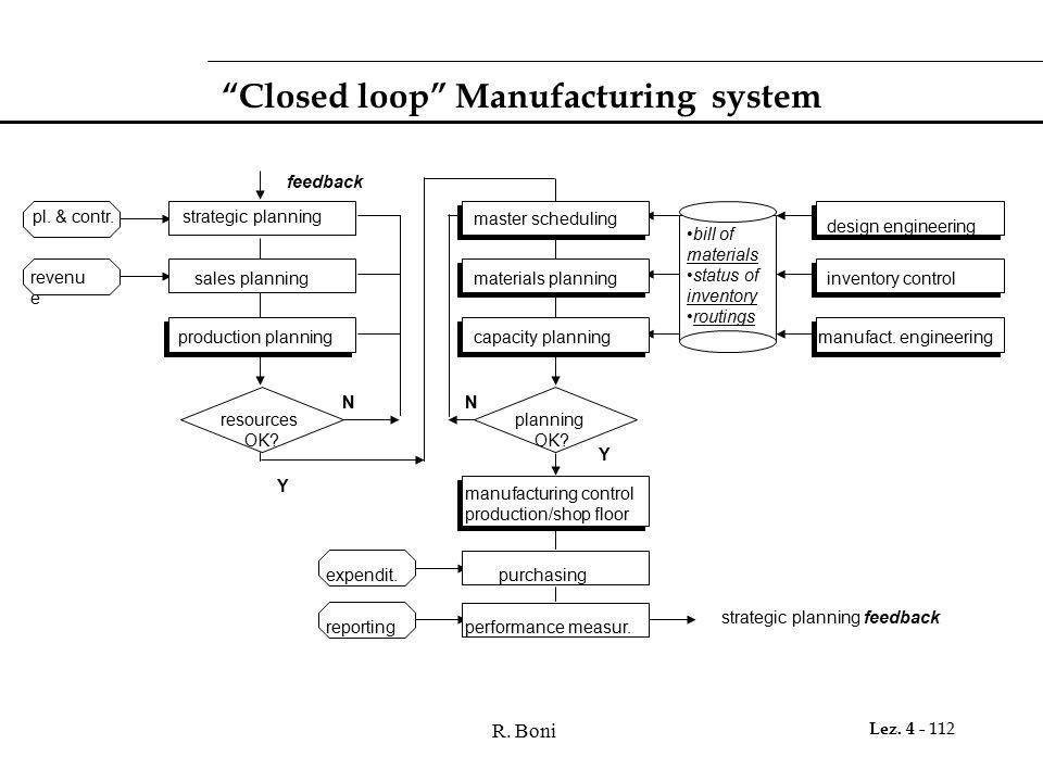 "R. Boni Lez. 4 - 112 ""Closed loop"" Manufacturing system strategic planning strategic planning feedback pl. & contr. revenu e sales planning production"