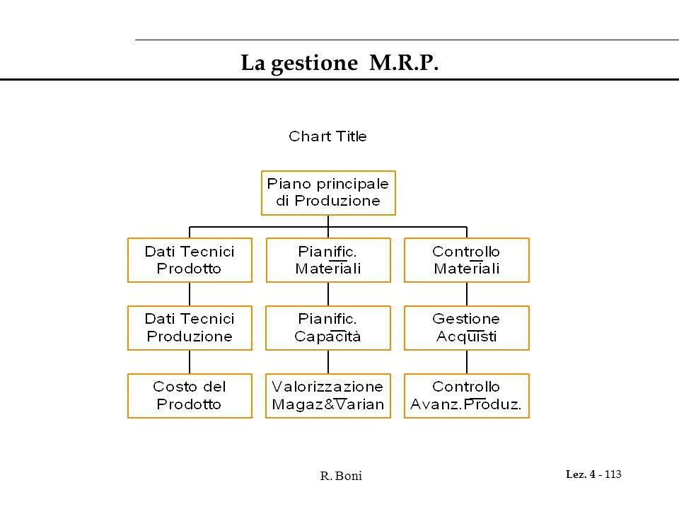 R. Boni Lez. 4 - 113 La gestione M.R.P.