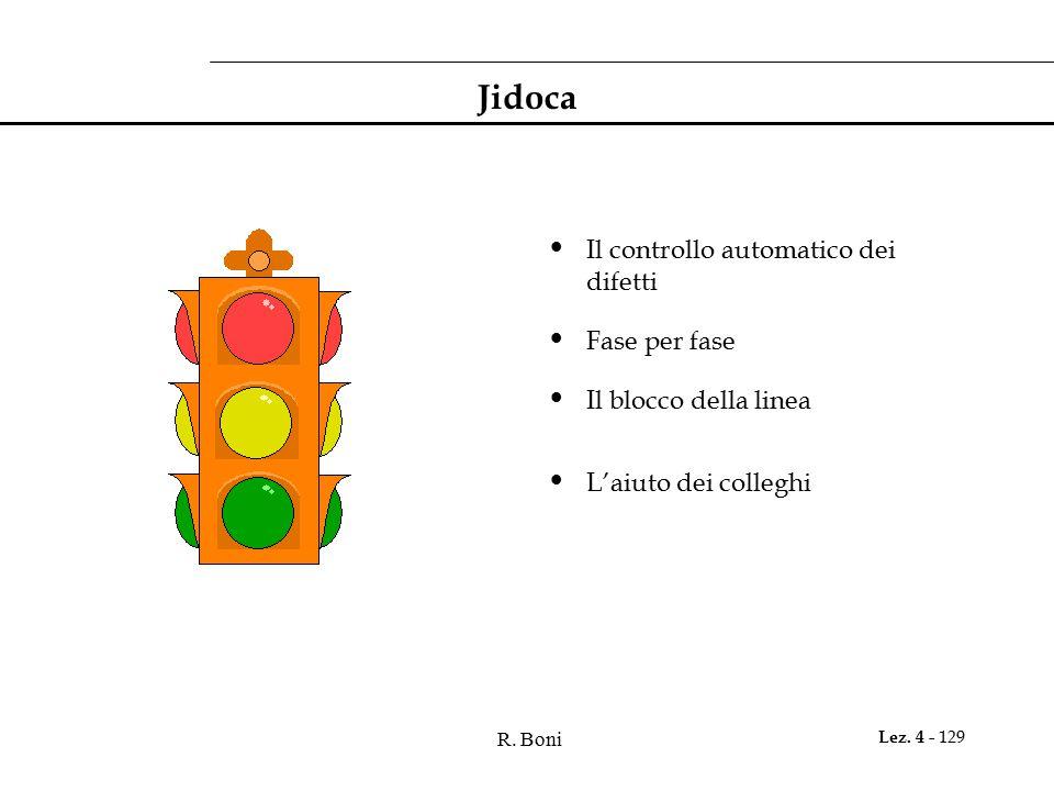 R. Boni Lez. 4 - 129 Jidoca Il controllo automatico dei difetti Fase per fase Il blocco della linea L'aiuto dei colleghi