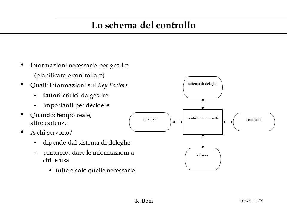 R. Boni Lez. 4 - 179 Lo schema del controllo informazioni necessarie per gestire (pianificare e controllare) Quali: informazioni sui Key Factors - fat