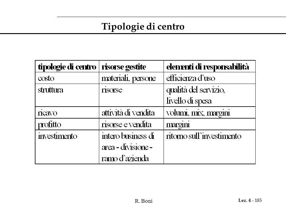 R. Boni Lez. 4 - 185 Tipologie di centro