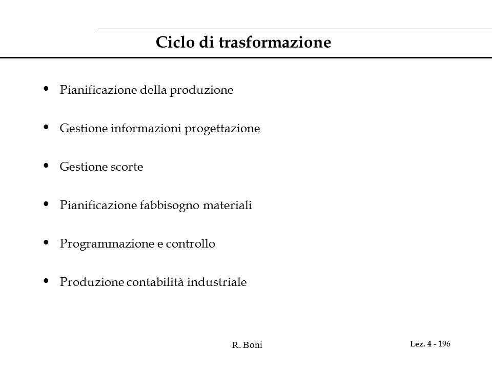 R. Boni Lez. 4 - 196 Ciclo di trasformazione Pianificazione della produzione Gestione informazioni progettazione Gestione scorte Pianificazione fabbis