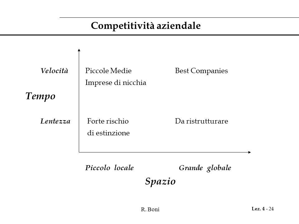R. Boni Lez. 4 - 24 Competitività aziendale Velocità Piccole MedieBest Companies Imprese di nicchia Tempo Lentezza Forte rischioDa ristrutturare di es