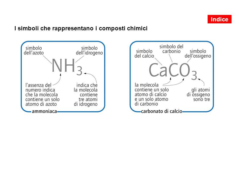 I simboli che rappresentano i composti chimici Indice