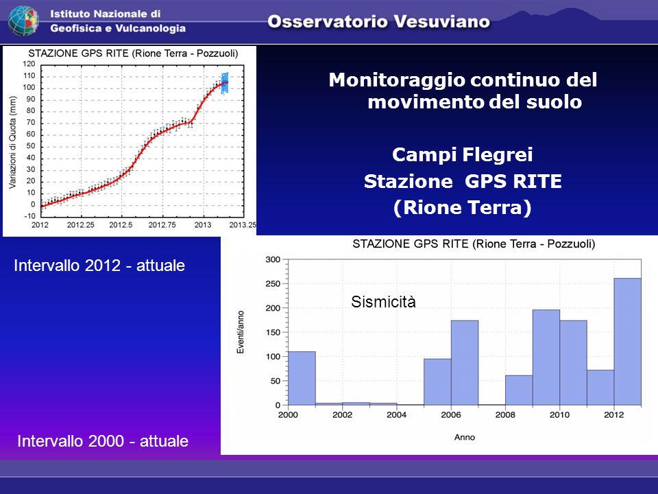 Monitoraggio continuo del movimento del suolo Campi Flegrei Stazione GPS RITE (Rione Terra) Intervallo 2000 - attuale Intervallo 2012 - attuale Sismicità