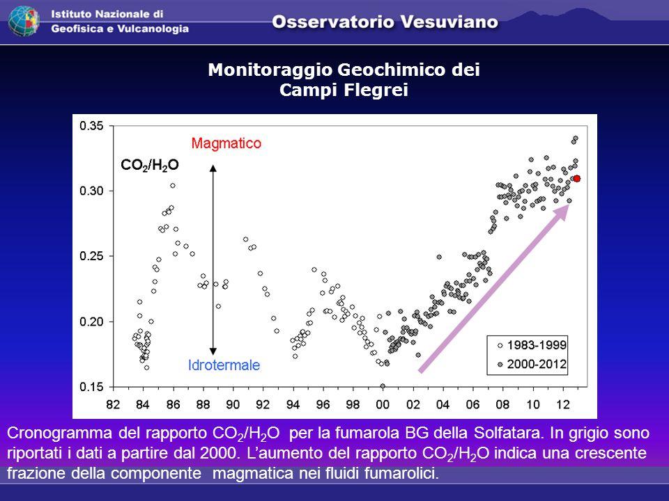 Cronogramma del rapporto CO 2 /H 2 O per la fumarola BG della Solfatara.