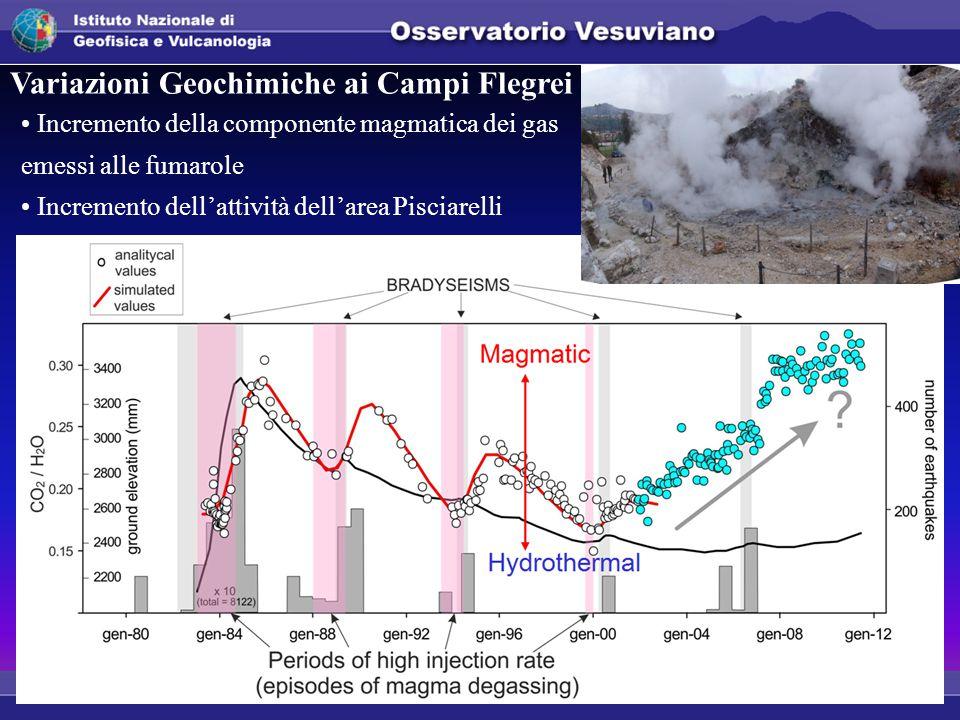 Incremento della componente magmatica dei gas emessi alle fumarole Incremento dell'attività dell'area Pisciarelli Variazioni Geochimiche ai Campi Flegrei