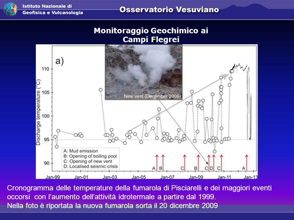 Cronogramma delle temperature della fumarola di Pisciarelli e dei maggiori eventi occorsi con l'aumento dell'attività idrotermale a partire dal 1999.