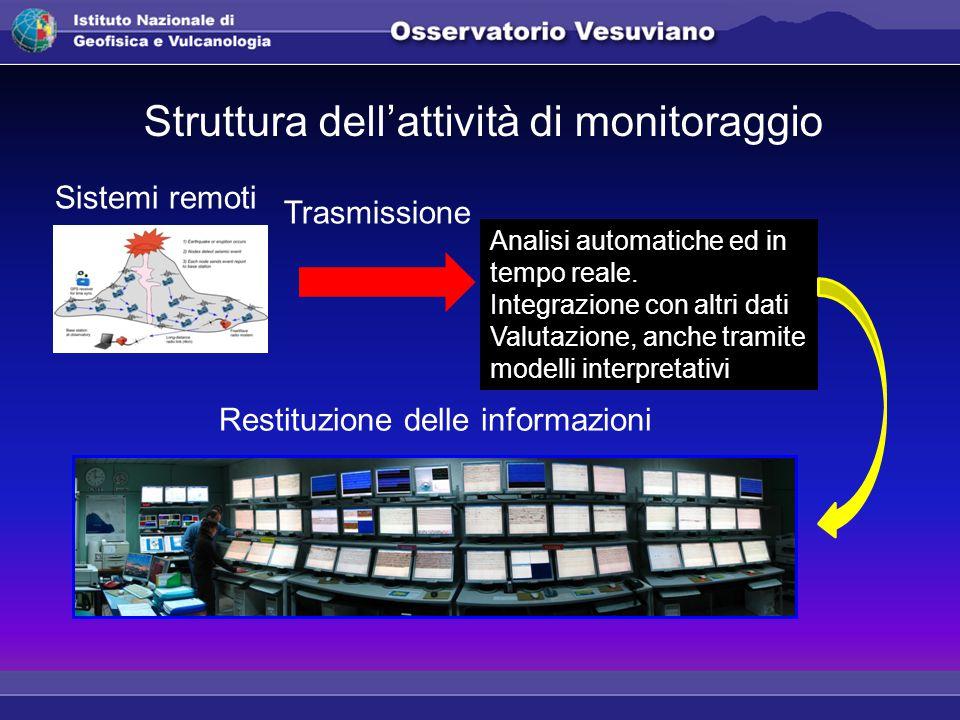 Struttura dell'attività di monitoraggio Analisi automatiche ed in tempo reale.