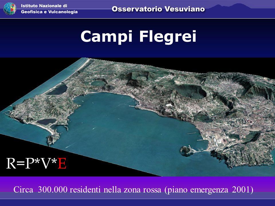Circa 300.000 residenti nella zona rossa (piano emergenza 2001) Campi Flegrei R=P*V*E