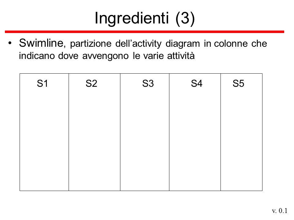 v. 0.1 Ingredienti (3) Swimline, partizione dell'activity diagram in colonne che indicano dove avvengono le varie attività S1S2S3S4S5
