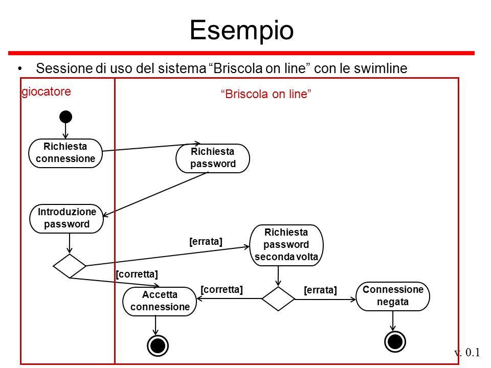 """v. 0.1 Esempio Sessione di uso del sistema """"Briscola on line"""" con le swimline Richiesta connessione Richiesta password Introduzione password [errata]"""