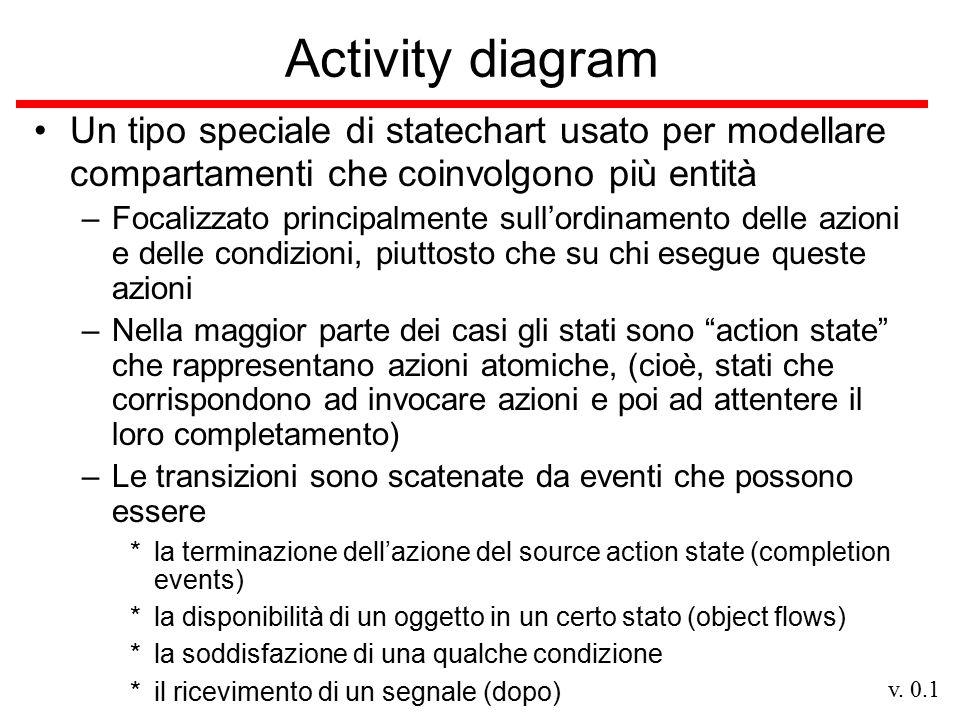 v. 0.1 Activity diagram Un tipo speciale di statechart usato per modellare compartamenti che coinvolgono più entità –Focalizzato principalmente sull'o