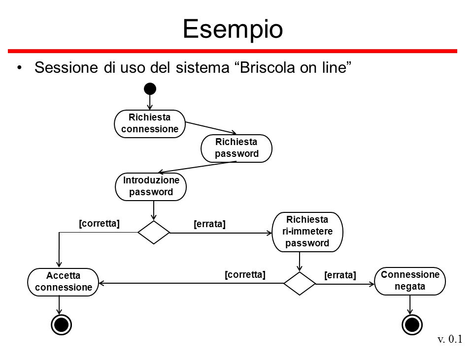 """v. 0.1 Esempio Sessione di uso del sistema """"Briscola on line"""" Richiesta password Introduzione password [errata] Richiesta ri-immetere password [corret"""